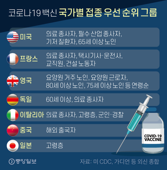 코로나19 백신 국가별 접종 우선 순위 그룹. 그래픽=신재민 기자 shin.jaemin@joongang.co.kr