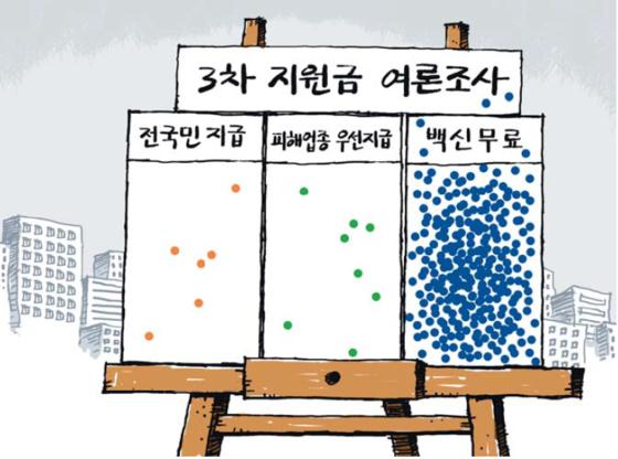 회룡 만평 - 3차 지원금 여론조사