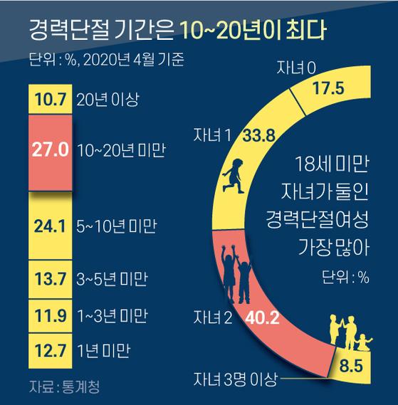 경력단절 기간은 10~20년이 최다. 그래픽=신재민 기자 shin.jaemin@joongang.co.kr