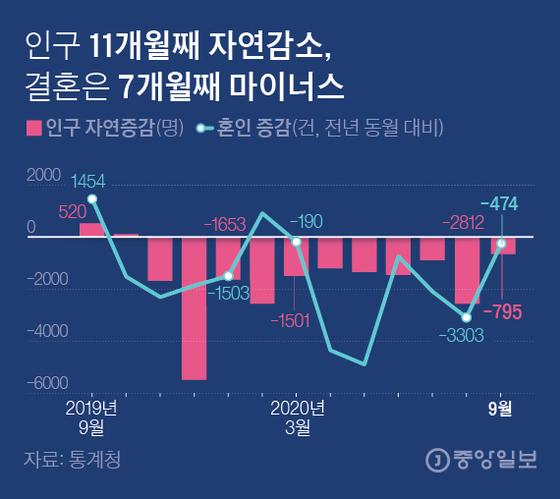 인구 11개월째 자연감소, 결혼은 7개월째 마이너스. 그래픽=김은교 kim.eungyo@joongang.co.kr