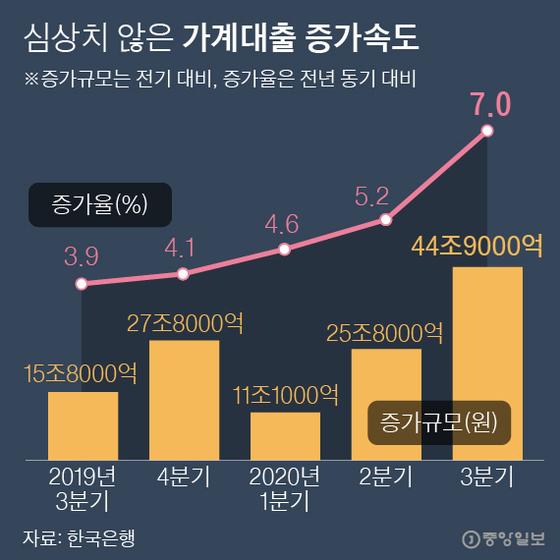 심상치 않은 가계대출 증가속도. 그래픽=박경민 기자 minn@joongang.co.kr