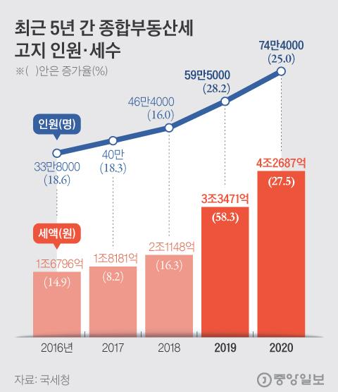 최근 5년 간 종합부동산세 고지 인원·세수. 그래픽=김현서 kim.hyeonseo12@joongang.co.kr