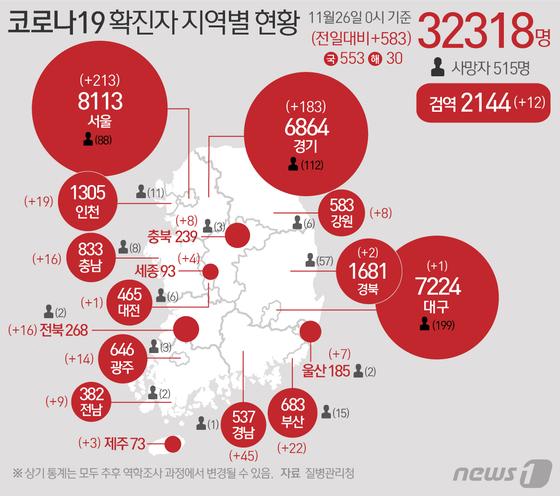 11월 26일 0시 기준 지역별 코로나19 확진자 현황. 뉴스1