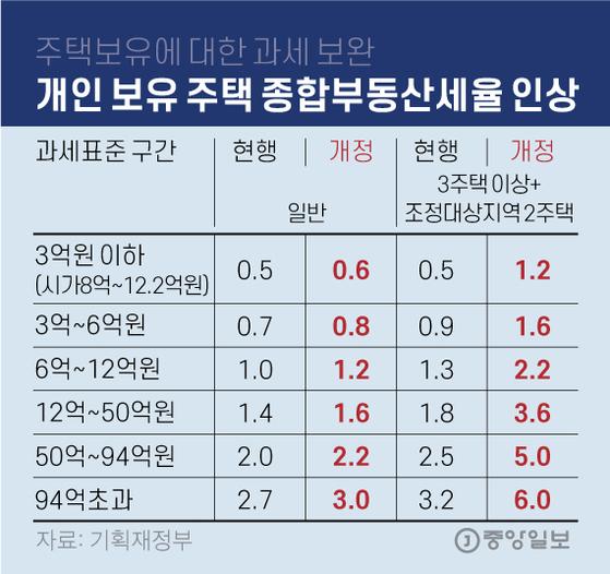 개인 보유 주택 종합부동산세율 인상. 그래픽=김영옥 기자 yesok@joongang.co.kr