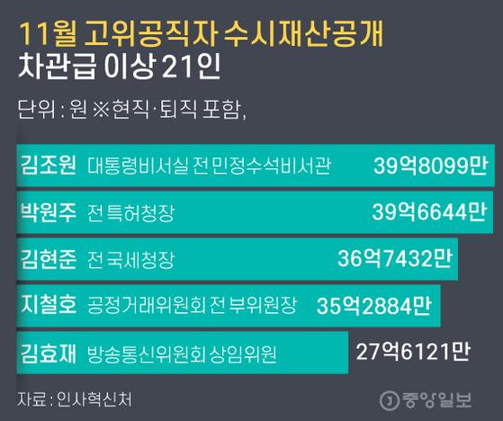 11월 고위공직자 수시재산공개 차관급 이상 21인 그래픽=김주원 기자 zoom@joongang.co.kr