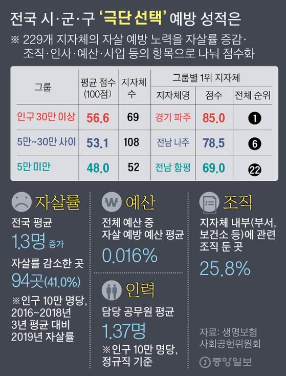 전국 시·군·구 '극단 선택' 예방 성적은 그래픽=김주원 기자 zoom@joongang.co.kr