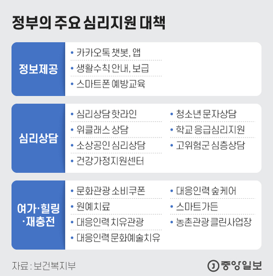 정부의 주요 심리지원 대책. 그래픽=김현서 kim.hyeonseo12@joongang.co.krd