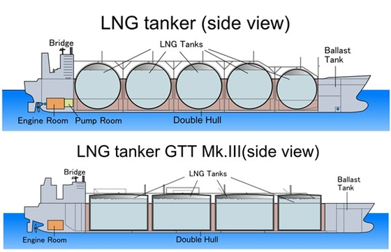 The cargo hold (storage tank) of an LNG carrier is divided into a Morse type (above) and a membrane type.  Membrane type accounts for 95% of large LNG carriers due to high efficiency of loading space and securing visibility during ship operation.