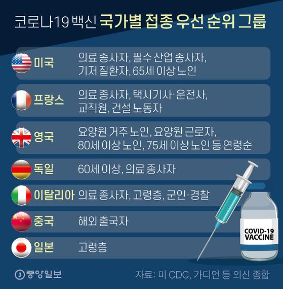 코로나19 백신 국가별 접종 우선 그룹. 그래픽=신재민 기자 shin.jaemin@joongang.co.kr