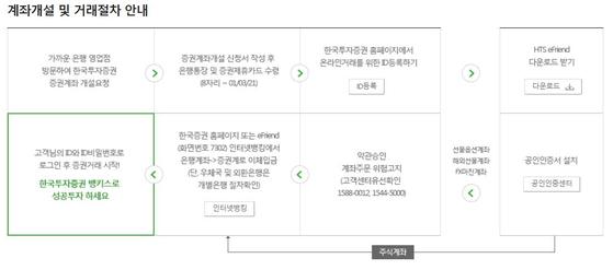 제휴 은행 방문시 계좌 개설 방법 안내.한국 투자 증권 홈페이지