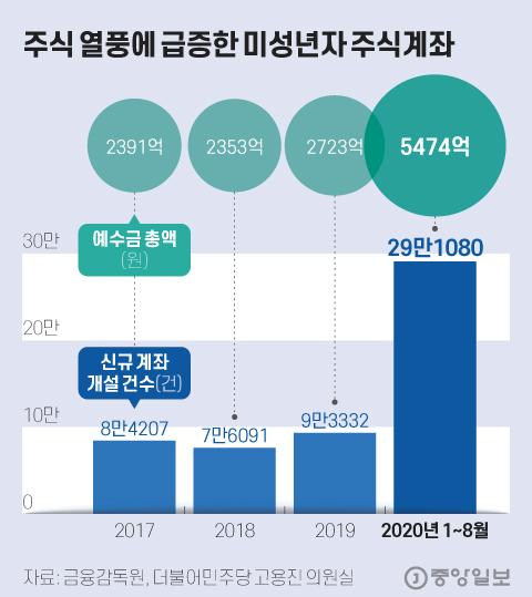 주식 붐이 급증한 미성년자의 주식 계좌. 그래픽 = 기무횬소 kim.hyeonseo12@joongang.co.kr