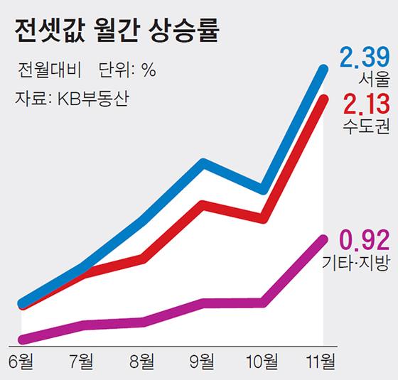 전셋값 월간 상승률