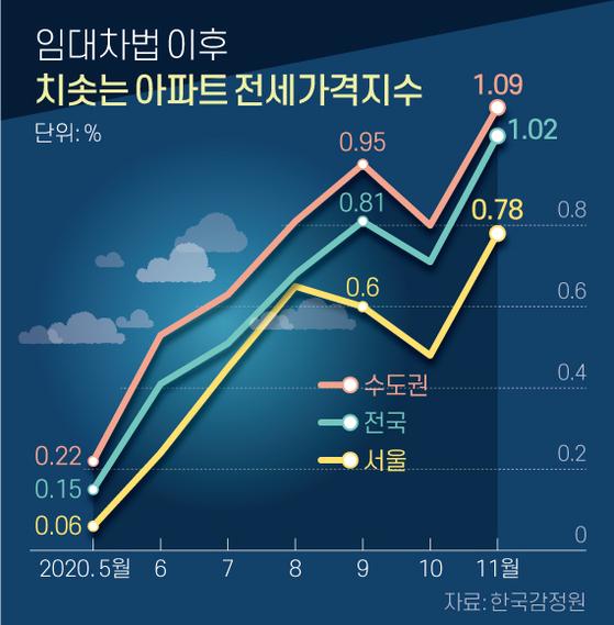 임대차법 이후 치솟는 아파트 전세가격지수. 그래픽=신재민 기자 shin.jaemin@joongang.co.kr