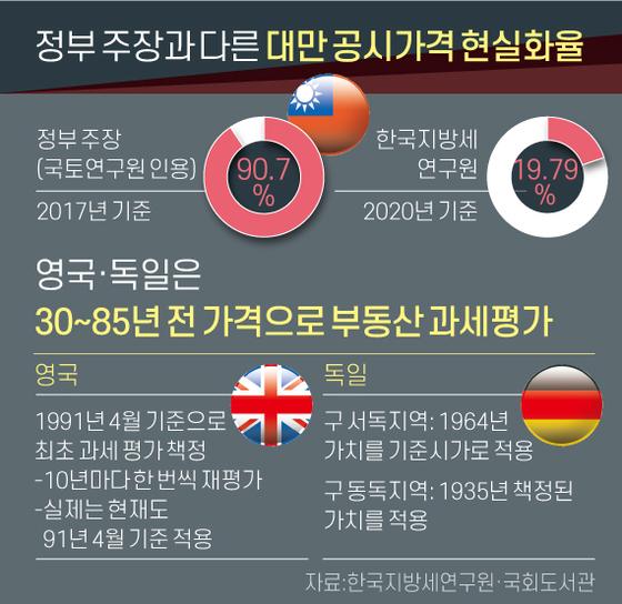 정부 주장과 다른 대만 공시가격 현실화율. 그래픽=신재민 기자 shin.jaemin@joongang.co.kr