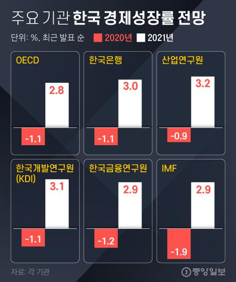 주요 기관 한국 경제성장률 전망. 그래픽=김영희 02@joongang.co.kr