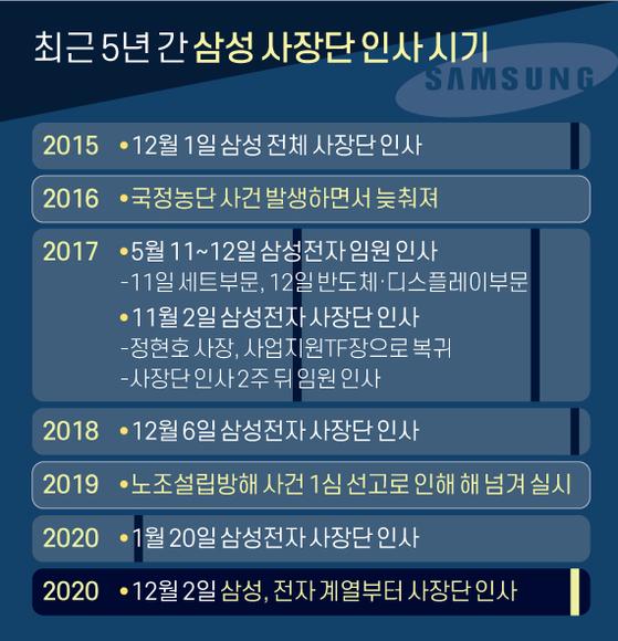 최근 5년 간 삼성 사장단 인사 시기. 그래픽=신재민 기자 shin.jaemin@joongang.co.kr