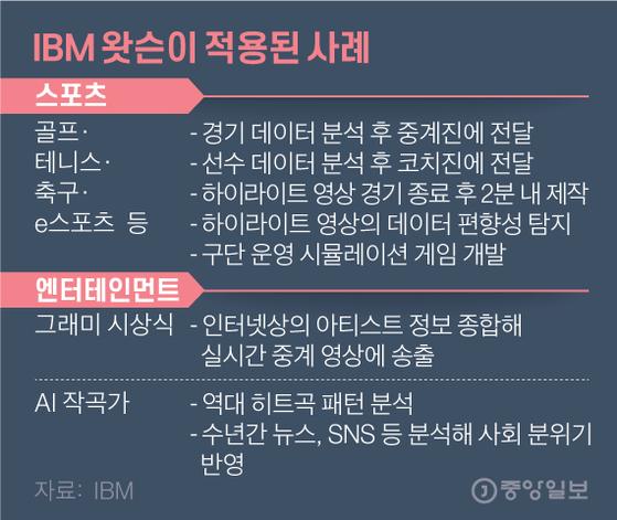 IBM 왓슨이 적용된 사례. 그래픽=김영옥 기자 yesok@joongang.co.kr