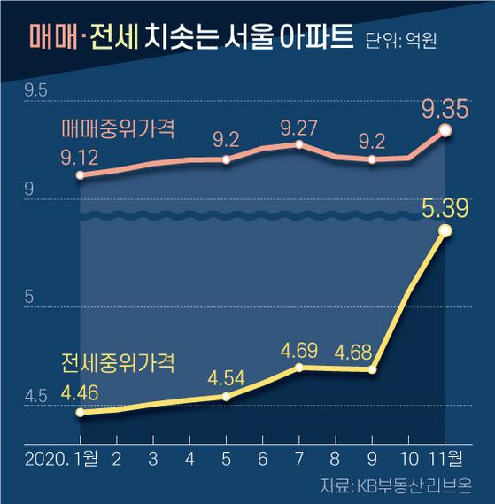 매매·전세 치솟는 서울 아파트. 그래픽=신재민 기자 shin.jaemin@joongang.co.kr