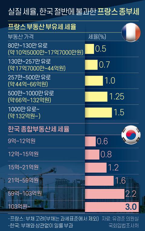 실질 세율, 한국 절반에 불과한 프랑스 종부세. 그래픽=신재민 기자 shin.jaemin@joongang.co.kr