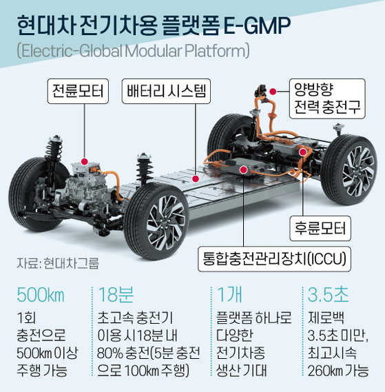 현대차 전기차용 플랫폼 E-GMP