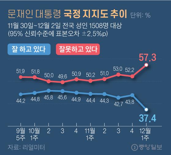문재인 대통령 국정 지지도 추이. 그래픽=김영옥 기자 yesok@joongang.co.kr