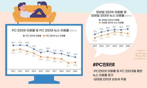 코로나19 여파로 PC 뉴스 소비가 늘고 모바일 뉴스 소비가 줄었다. 사진 한국언론진흥재단