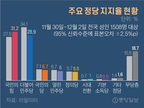 주요 정당 지지율 현황. 그래픽=김영옥 기자 yesok@joongang.co.kr