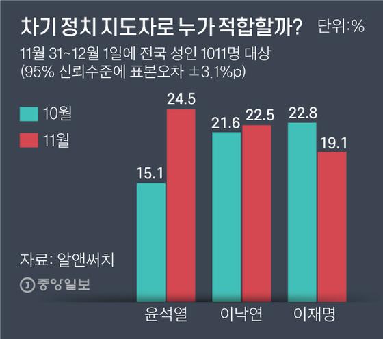 차기 정치 지도자로 누가 적합할까? 그래픽=김주원 기자 zoom@joongang.co.kr