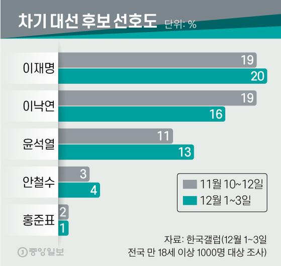 차기 대선 후보 선호도. 그래픽=신재민 기자 shin.jaemin@joongang.co.kr