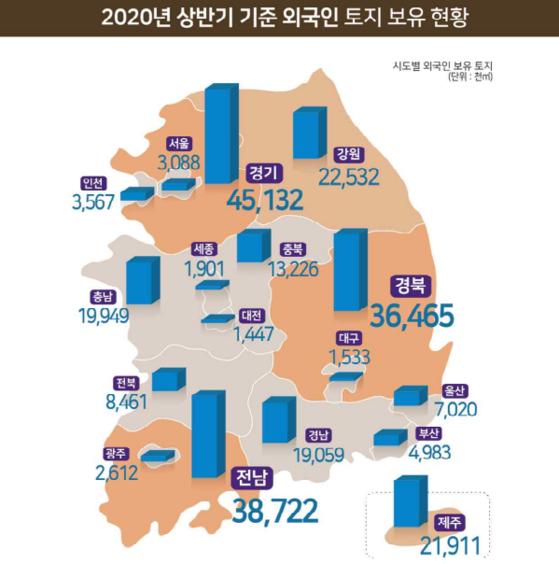 올 상반기 외국인 보유 국내토지 251.6㎢…공시지가 31조2145억원