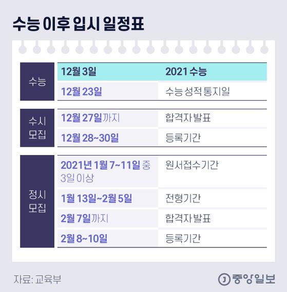 수능 이후 입시 일정표. 그래픽=김현서 kim.hyeonseo12@joongang.co.kr