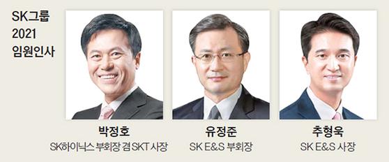 SK그룹 2021 임원인사