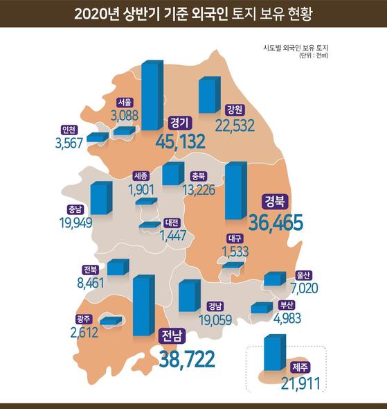 외국인이 보유한 국내 토지가 지난해 하반기보다 1.2% 늘었다. 자료:국토부