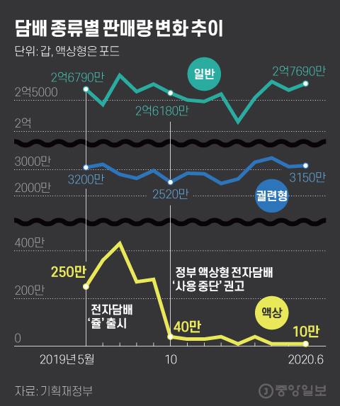 담배 종류별 판매량 변화 추이. 그래픽=김현서 kim.hyeonseo12@joongang.co.kr