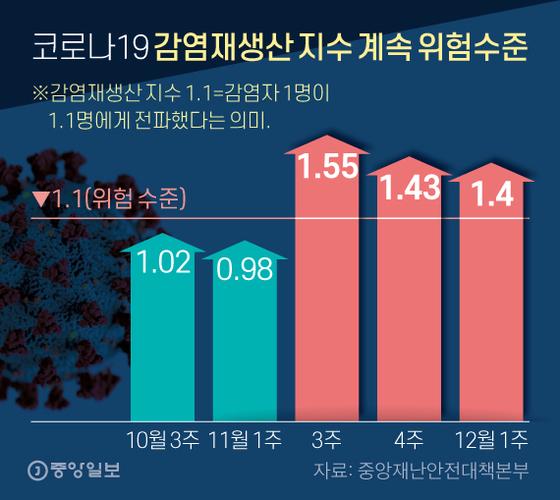 코로나19 감염재생산 지수 계속 위험수준. 그래픽=신재민 기자 shin.jaemin@joongang.co.kr