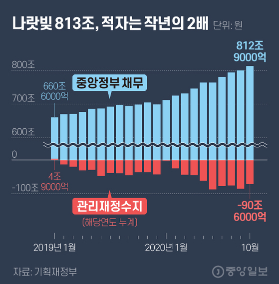 나랏빚 813조, 적자는 작년의 2배. 그래픽=김현서 kim.hyeonseo12@joongang.co.kr
