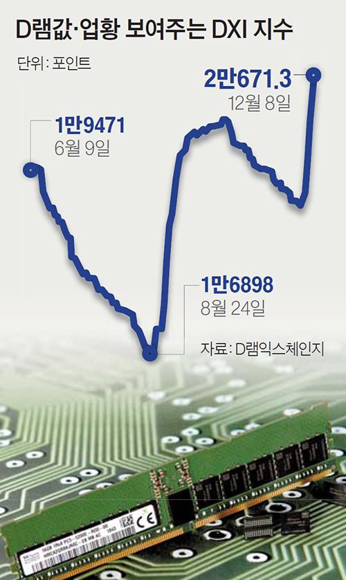 D램값·업황 보여주는 DXI 지수