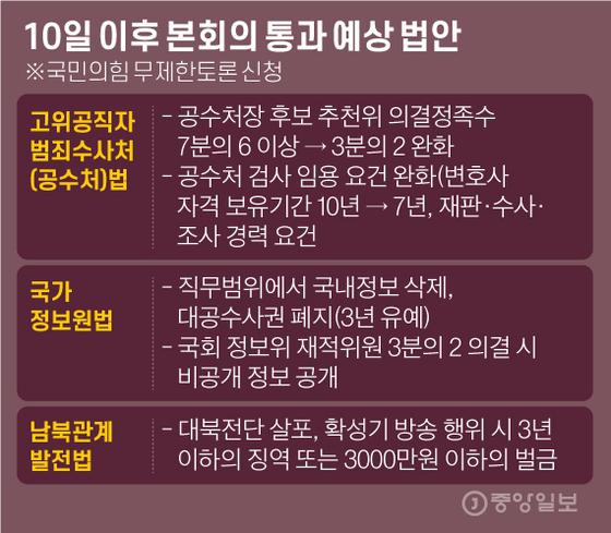10일 이후 본회의 통과 예상 법안. 그래픽=김영옥 기자 yesok@joongang.co.kr