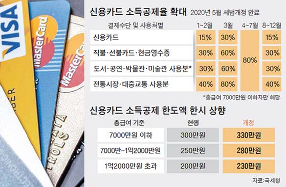 신용카드 소득공제