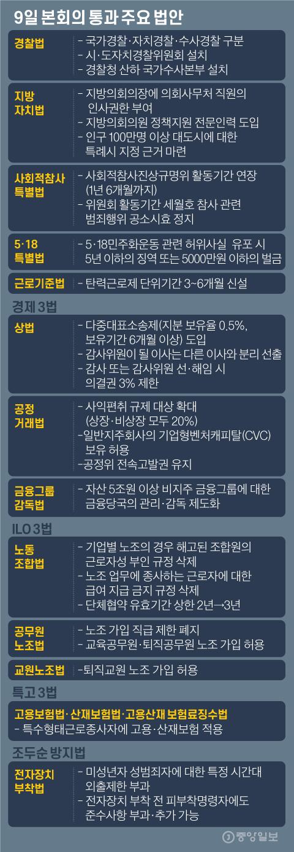 9일 본회의 통과 주요 법안. 그래픽=김영옥 기자 yesok@joongang.co.kr