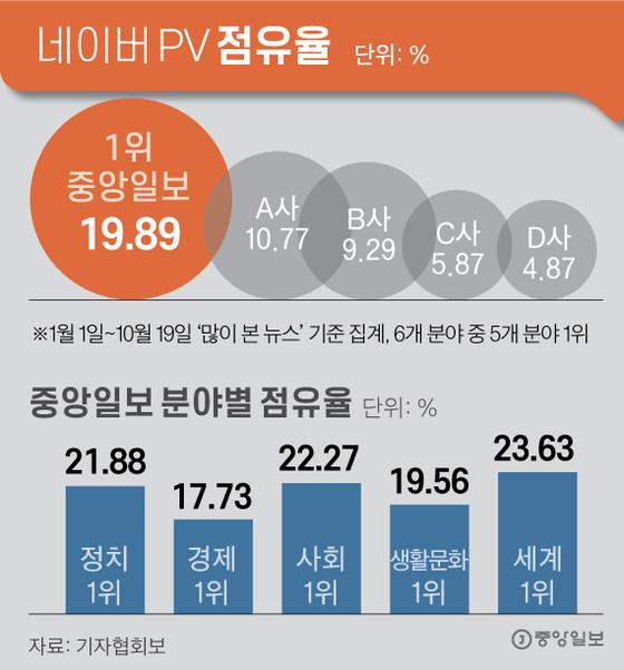 네이버 PV 점유율. 그래픽=김주원 기자 zoom@joongang.co.kr