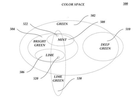 아마존의 색상 기반 분류 및 상품 추천 (출처: Amazon 특허)