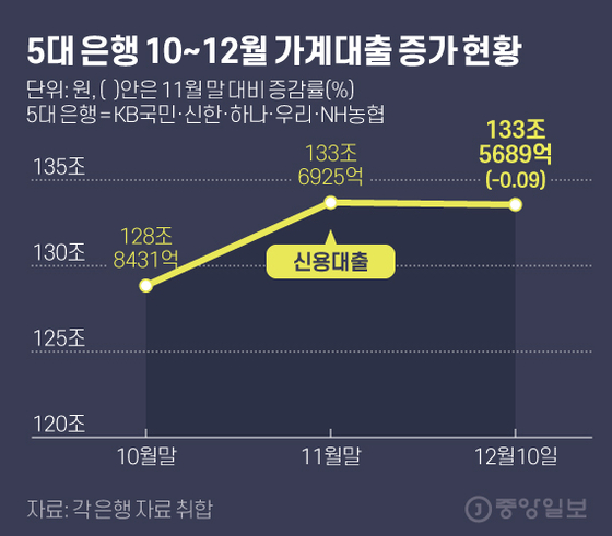 5 개 주요 은행, 10 월부터 12 월까지 주택 융자를 늘 렸습니다.  그래픽 = 김현서 kim.hyeonseo12@joongang.co.kr