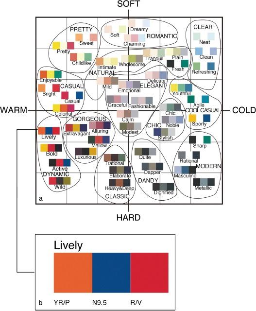 색 추천을 위한 카테고리화 (출처: ScienceDirect)