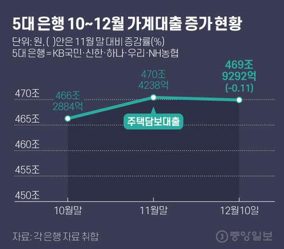 5대 은행 10~12월 가계대출 증가 현황. 그래픽=김현서 kim.hyeonseo12@joongang.co.kr