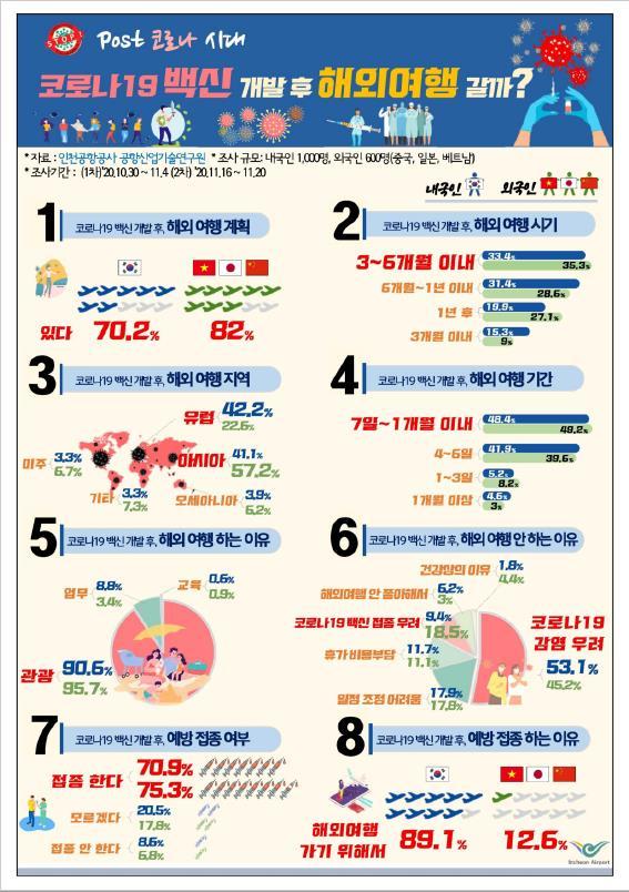 인천공항공사 '코로나19 백신 개발 이후 해외여행 의향 설문조사' 결과. 자료 인천공항공사