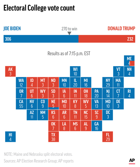 2020 미국 대선 투표 결과. AP=연합뉴스