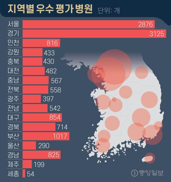 지역별 우수 평가 병원. 그래픽=김영옥 기자 yesok@joongang.co.kr