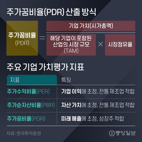 주가꿈비율(PDR) 산출 방식. 그래픽=김영희 02@joongang.co.kr