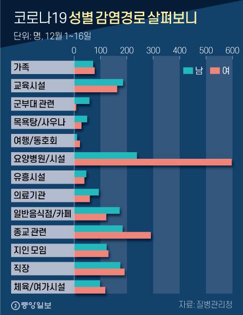 코로나19 성별 감염경로 살펴보니. 그래픽=신재민 기자 shin.jaemin@joongang.co.kr